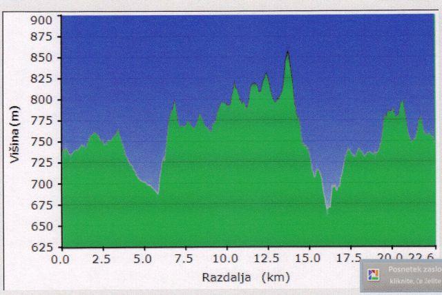 ... 22,6 km dolgi in čeprav se ni zdelo, kar razgibani.