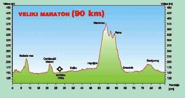 Maraton Kostanjevica - foto